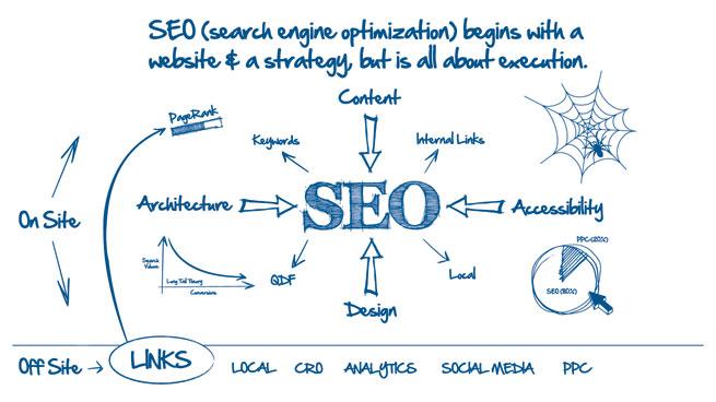 SEO dan Media Sosial Bisa Menjadi Modal Melawan Bisnis yang Sudah Besar